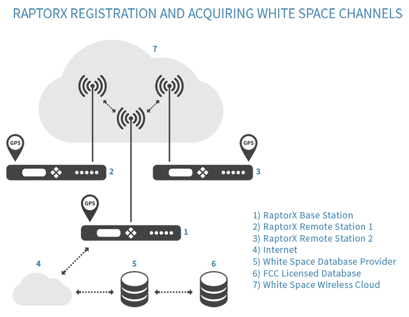 RaptorX Registration and Acquiring White Space Channels